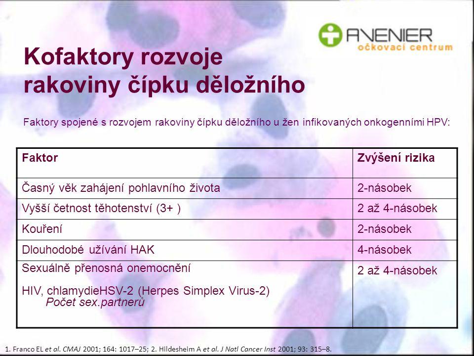 Kofaktory rozvoje rakoviny čípku děložního