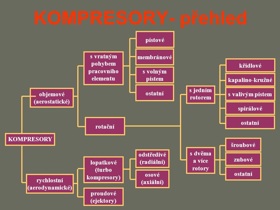 KOMPRESORY- přehled pístové membránové