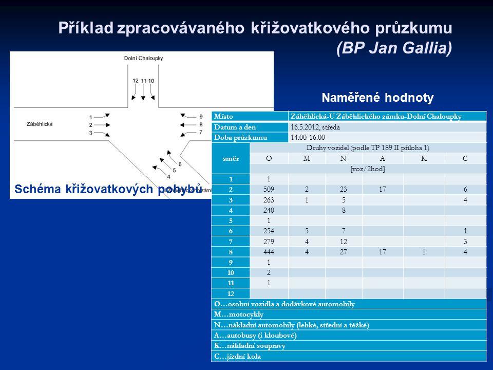Příklad zpracovávaného křižovatkového průzkumu (BP Jan Gallia)