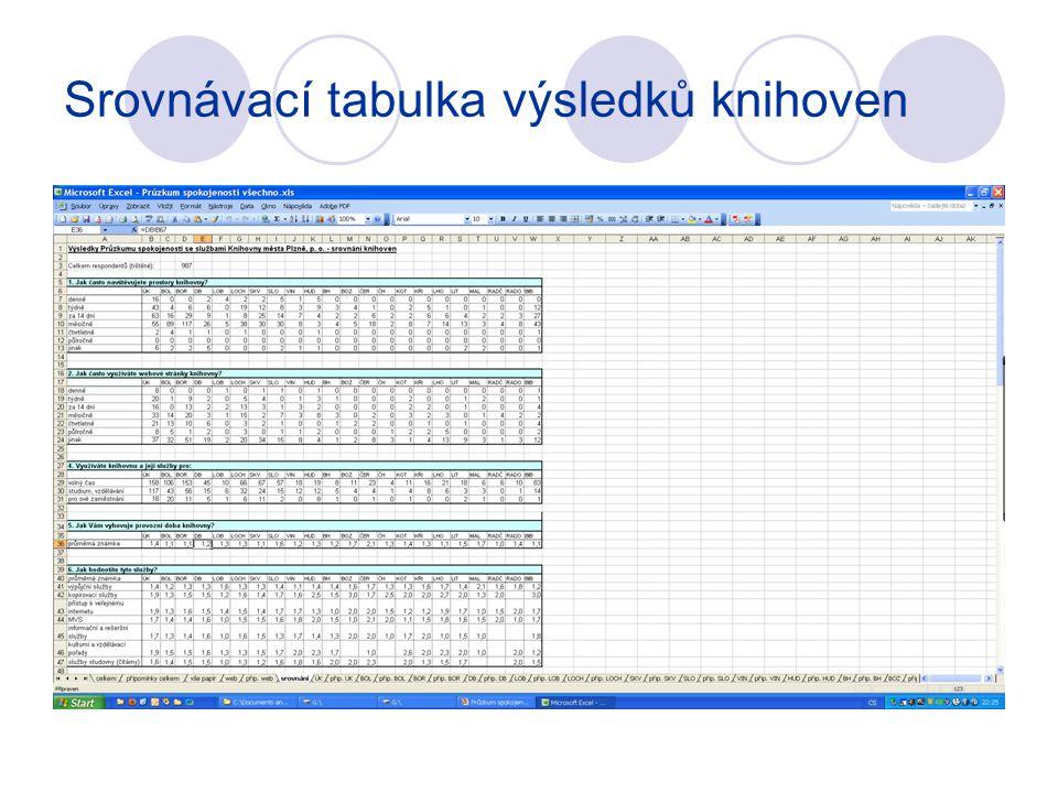 Srovnávací tabulka výsledků knihoven
