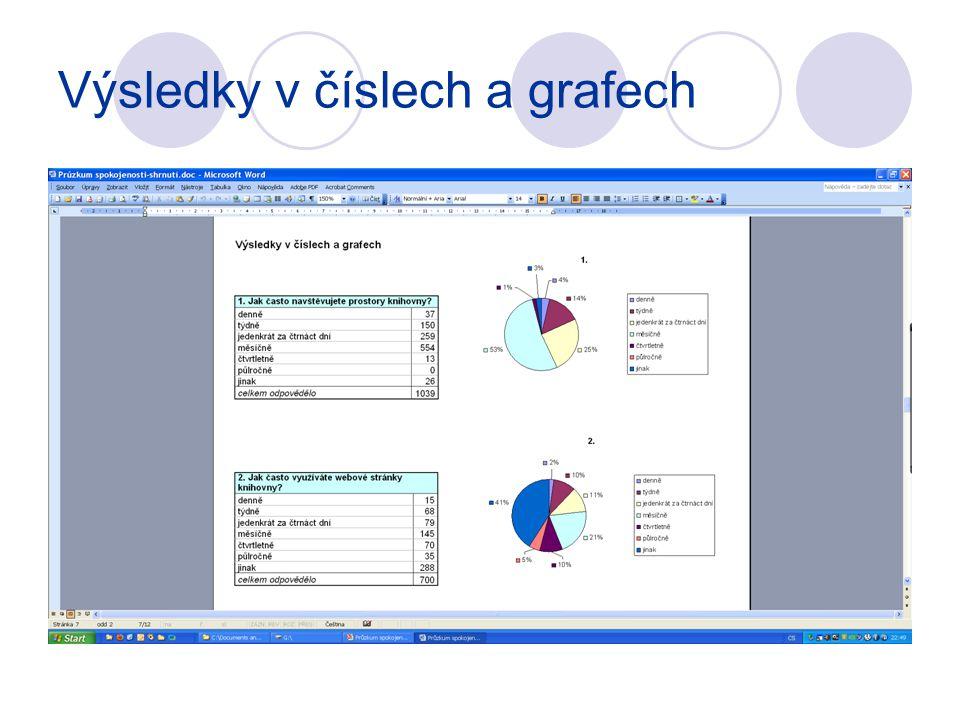 Výsledky v číslech a grafech