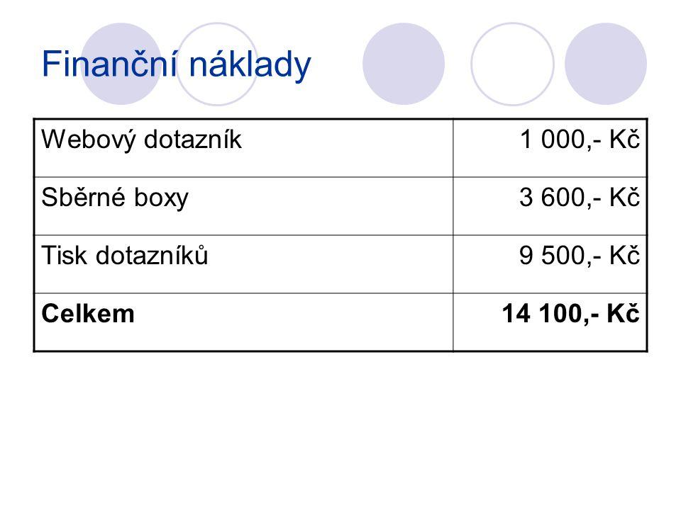 Finanční náklady Webový dotazník 1 000,- Kč Sběrné boxy 3 600,- Kč