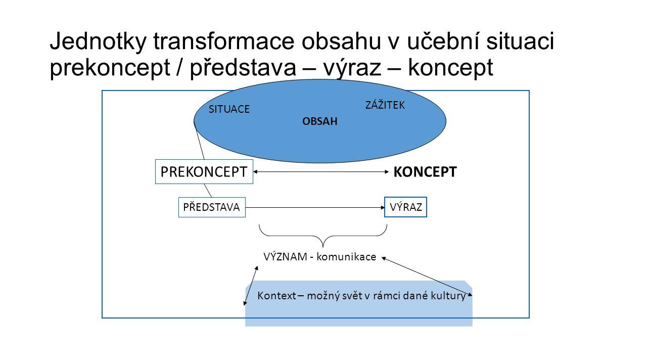 Jednotky transformace obsahu v učební situaci prekoncept / představa – výraz – koncept
