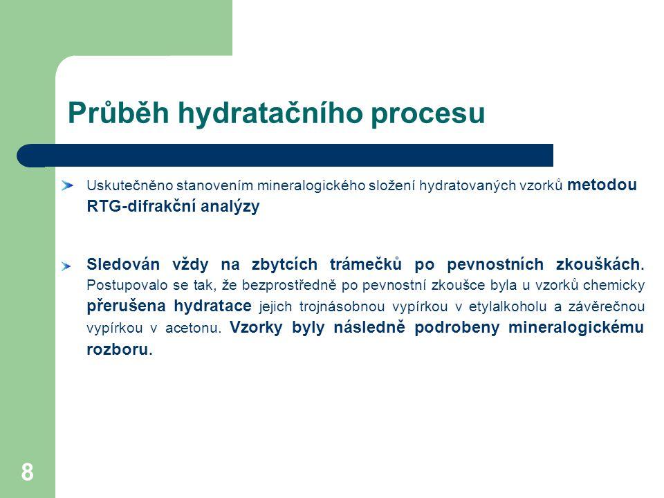 Průběh hydratačního procesu