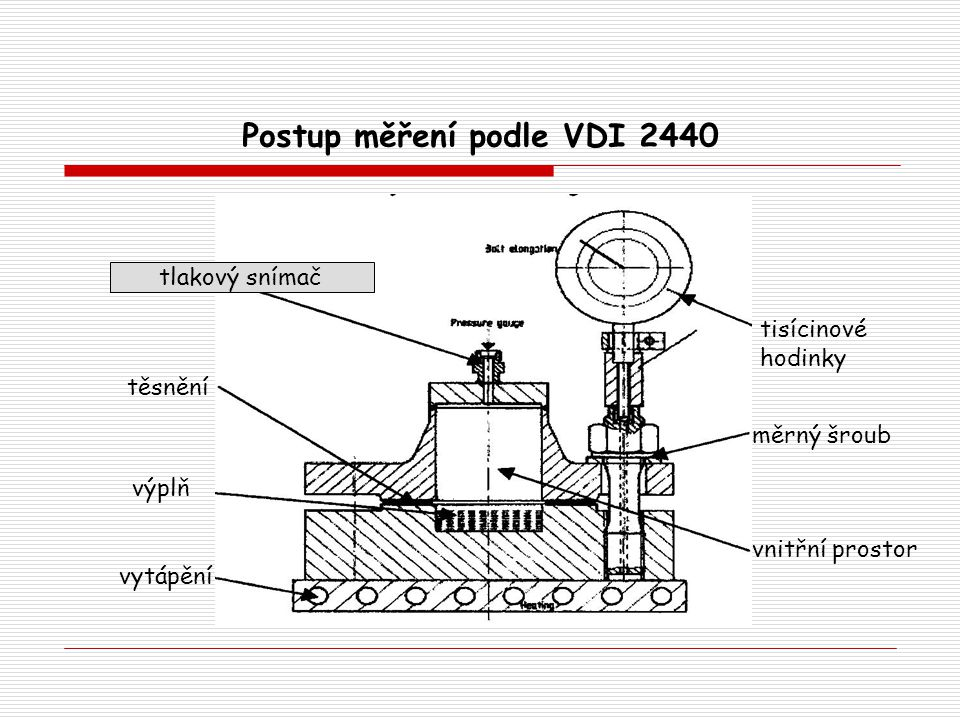 Postup měření podle VDI 2440