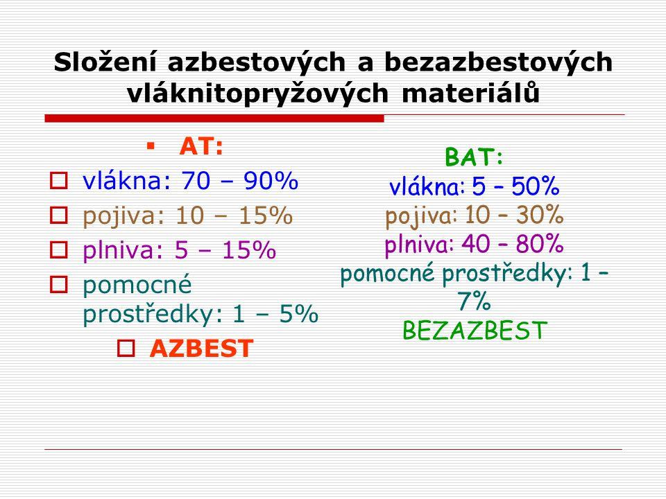 Složení azbestových a bezazbestových vláknitopryžových materiálů