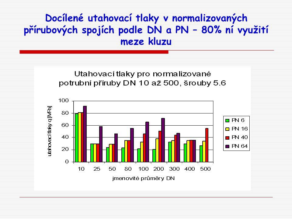 Docílené utahovací tlaky v normalizovaných přírubových spojích podle DN a PN – 80% ní využití meze kluzu