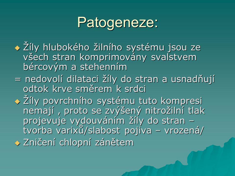 Patogeneze: Žíly hlubokého žilního systému jsou ze všech stran komprimovány svalstvem bércovým a stehenním.