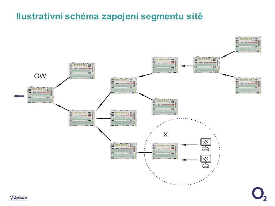 Ilustrativní schéma zapojení segmentu sítě
