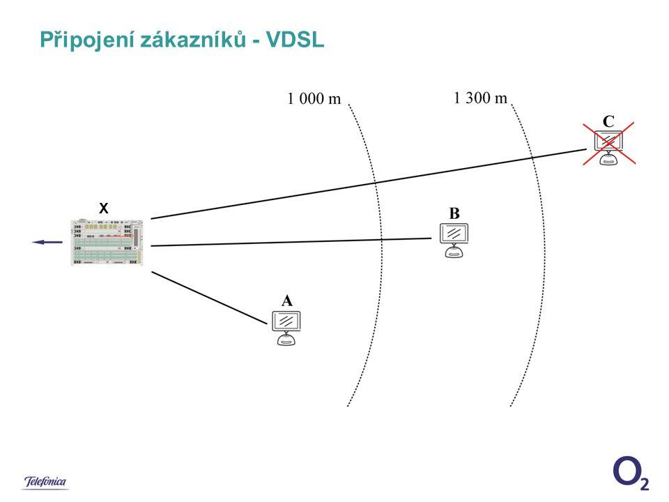Připojení zákazníků - VDSL