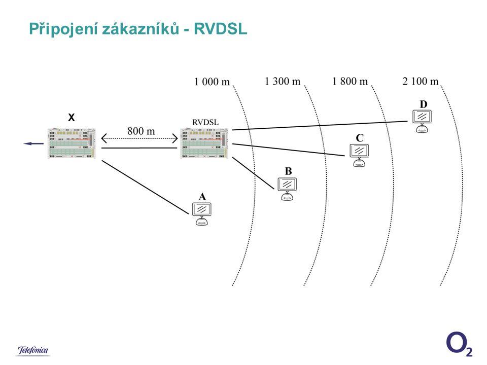 Připojení zákazníků - RVDSL