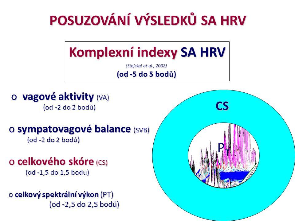 POSUZOVÁNÍ VÝSLEDKŮ SA HRV