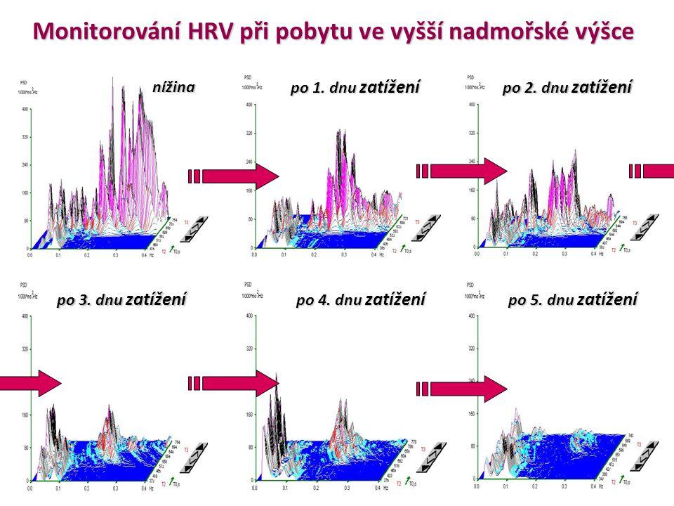 Monitorování HRV při pobytu ve vyšší nadmořské výšce