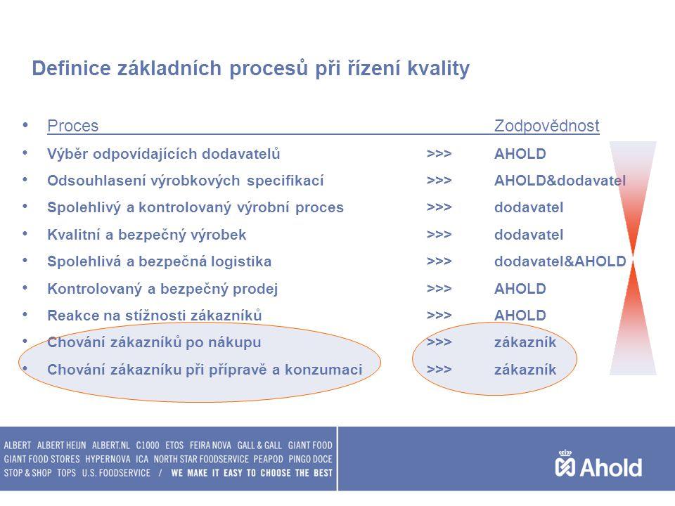 Definice základních procesů při řízení kvality