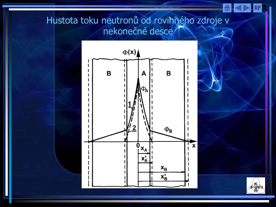 Hustota toku neutronů od rovinného zdroje v nekonečné desce