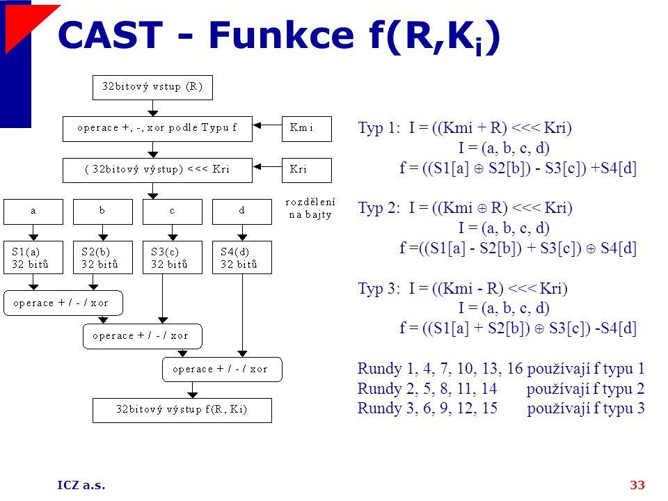 CAST - Funkce f(R,Ki) Typ 1: I = ((Kmi + R) <<< Kri)