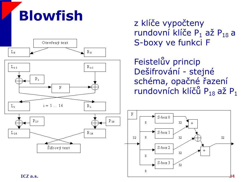 Blowfish z klíče vypočteny rundovní klíče P1 až P18 a S-boxy ve funkci F. Feistelův princip.