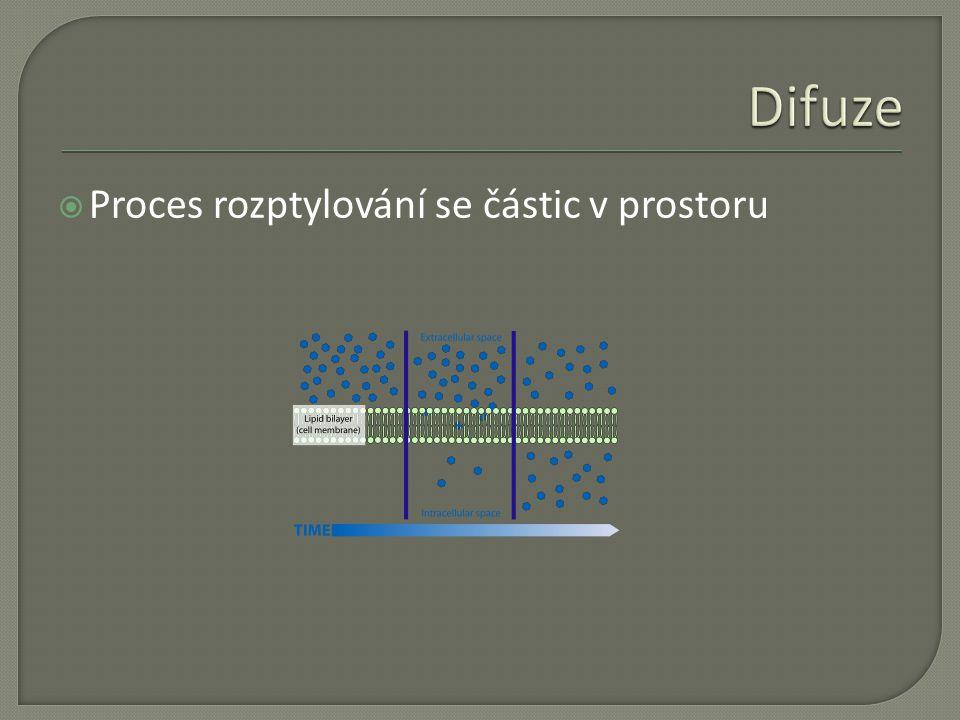 Difuze Proces rozptylování se částic v prostoru
