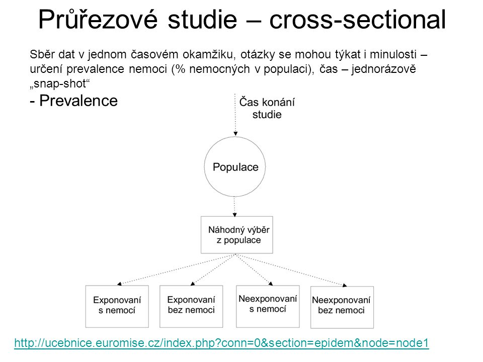 Průřezové studie – cross-sectional