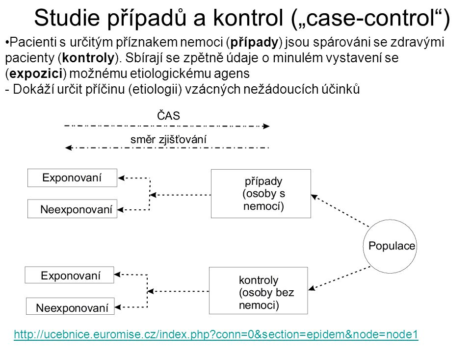 """Studie případů a kontrol (""""case-control )"""