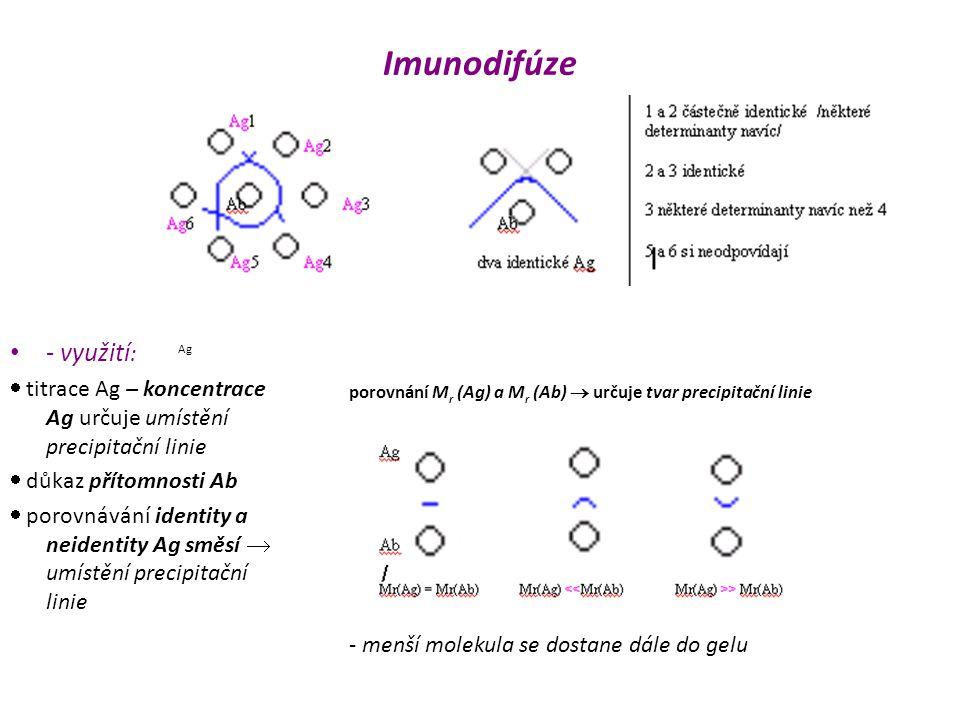 Imunodifúze - využití: