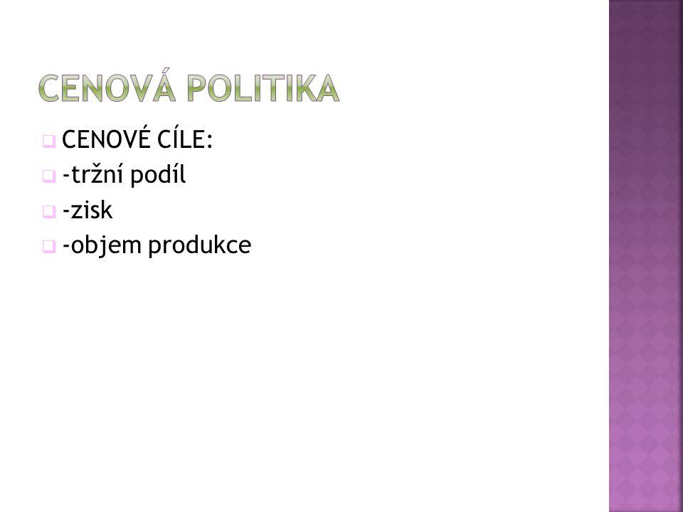 CENOVÁ POLITIKA CENOVÉ CÍLE: -tržní podíl -zisk -objem produkce