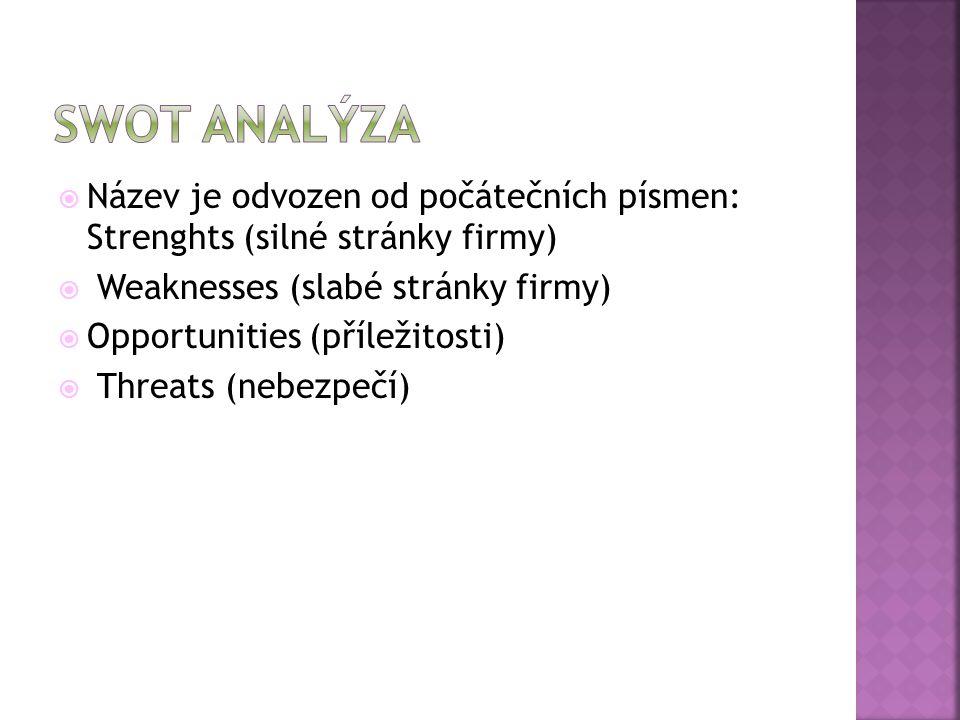 Swot analýza Název je odvozen od počátečních písmen: Strenghts (silné stránky firmy) Weaknesses (slabé stránky firmy)