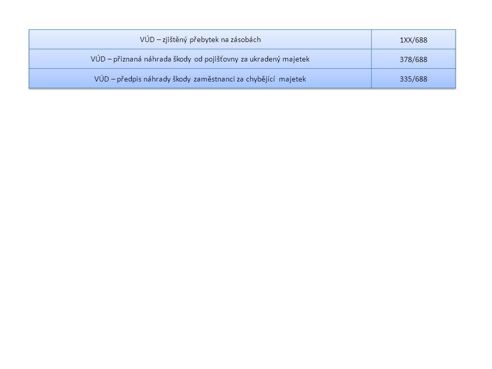 VÚD – zjištěný přebytek na zásobách 1XX/688