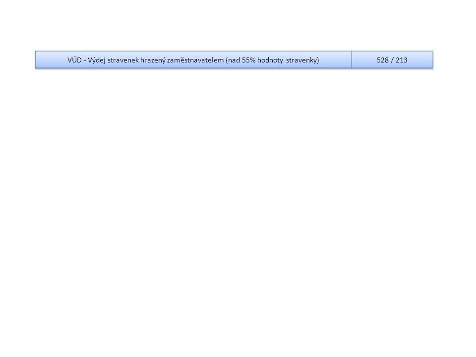 VÚD - Výdej stravenek hrazený zaměstnavatelem (nad 55% hodnoty stravenky)