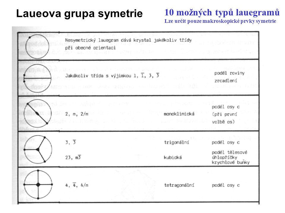 Laueova grupa symetrie