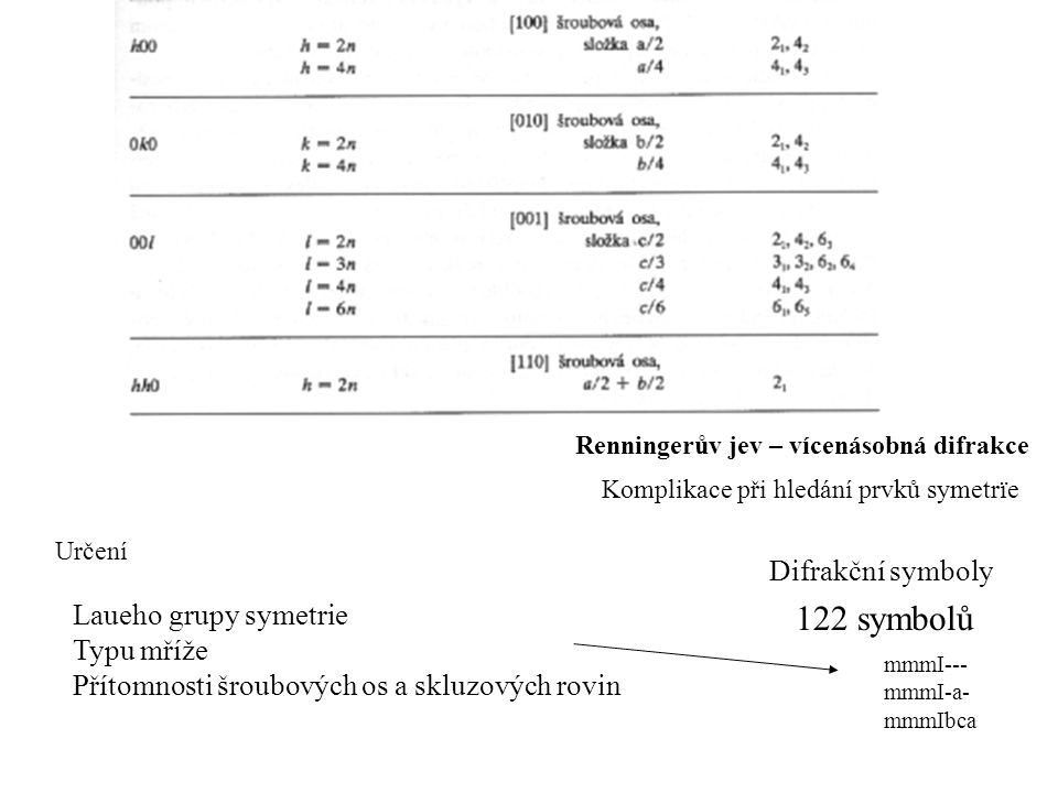 122 symbolů Difrakční symboly Laueho grupy symetrie Typu mříže