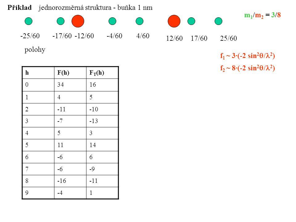 jednorozměrná struktura - buňka 1 nm m1/m2 = 3/8