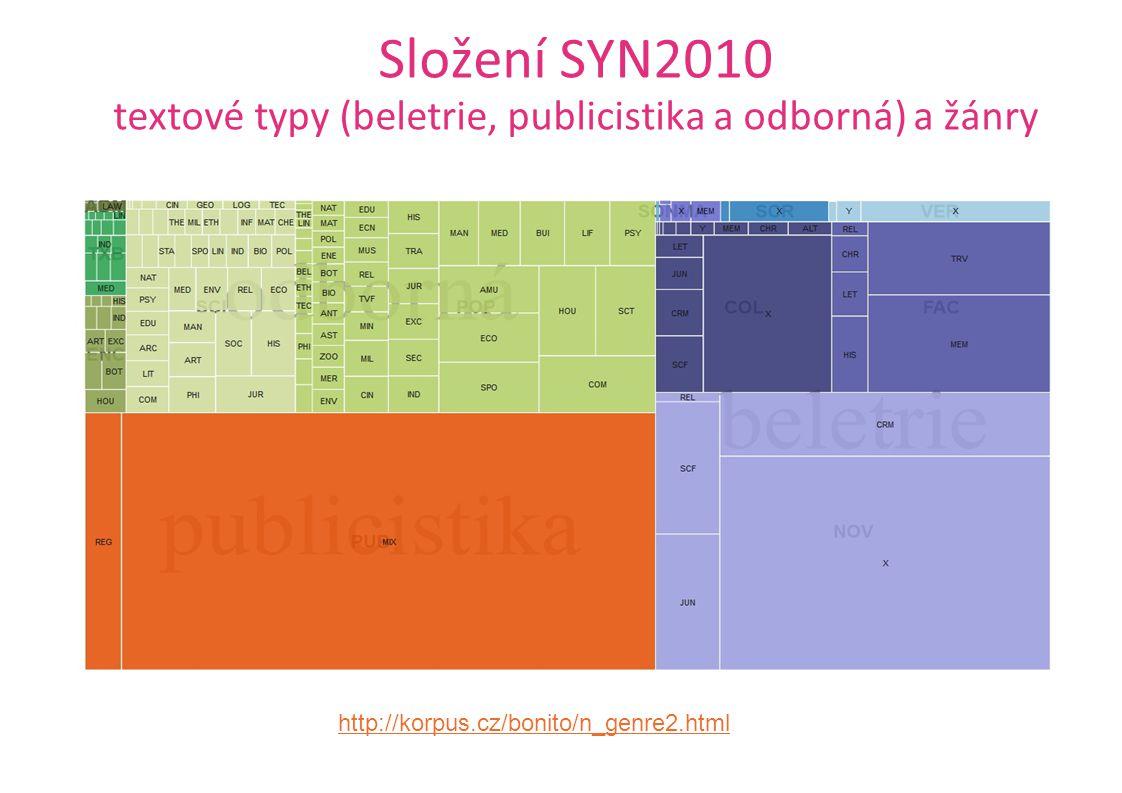Složení SYN2010 textové typy (beletrie, publicistika a odborná) a žánry