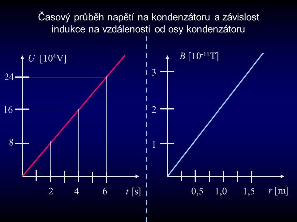 Časový průběh napětí na kondenzátoru a závislost indukce na vzdálenosti od osy kondenzátoru