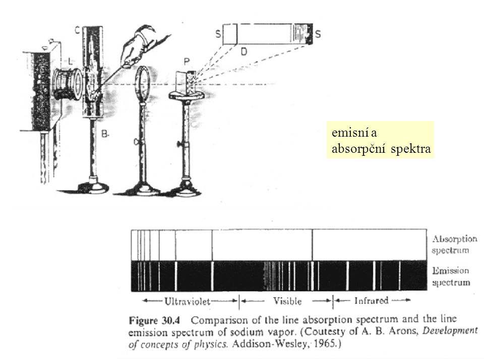 emisní a absorpční spektra