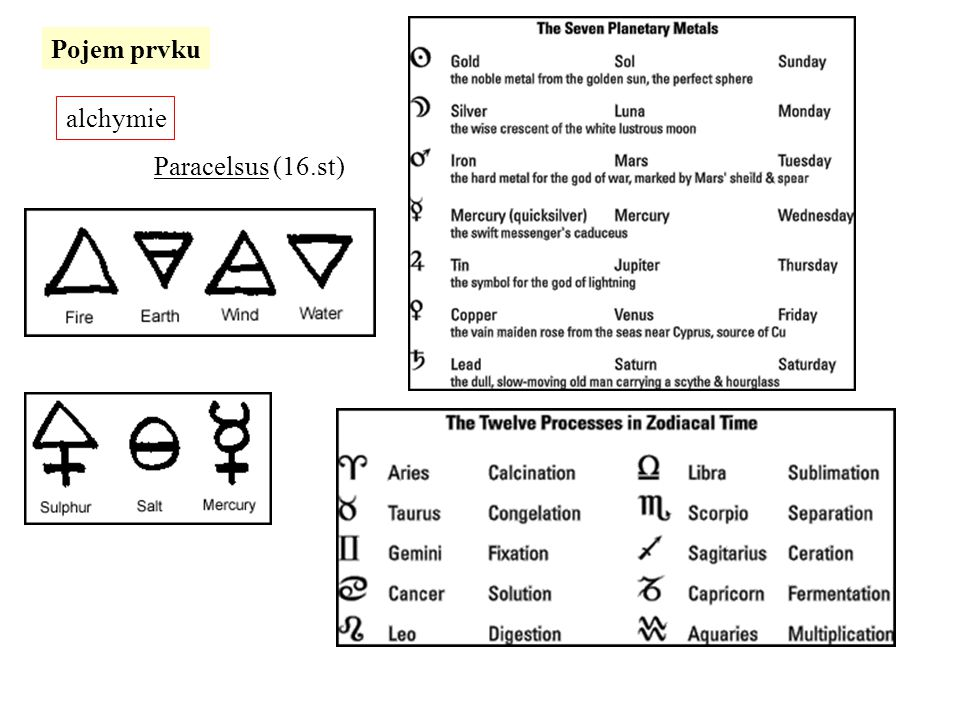 Pojem prvku alchymie Paracelsus (16.st)