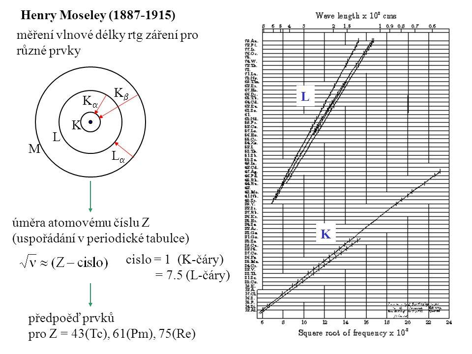 Henry Moseley (1887-1915) měření vlnové délky rtg záření pro různé prvky. K. L. M. K K L L.
