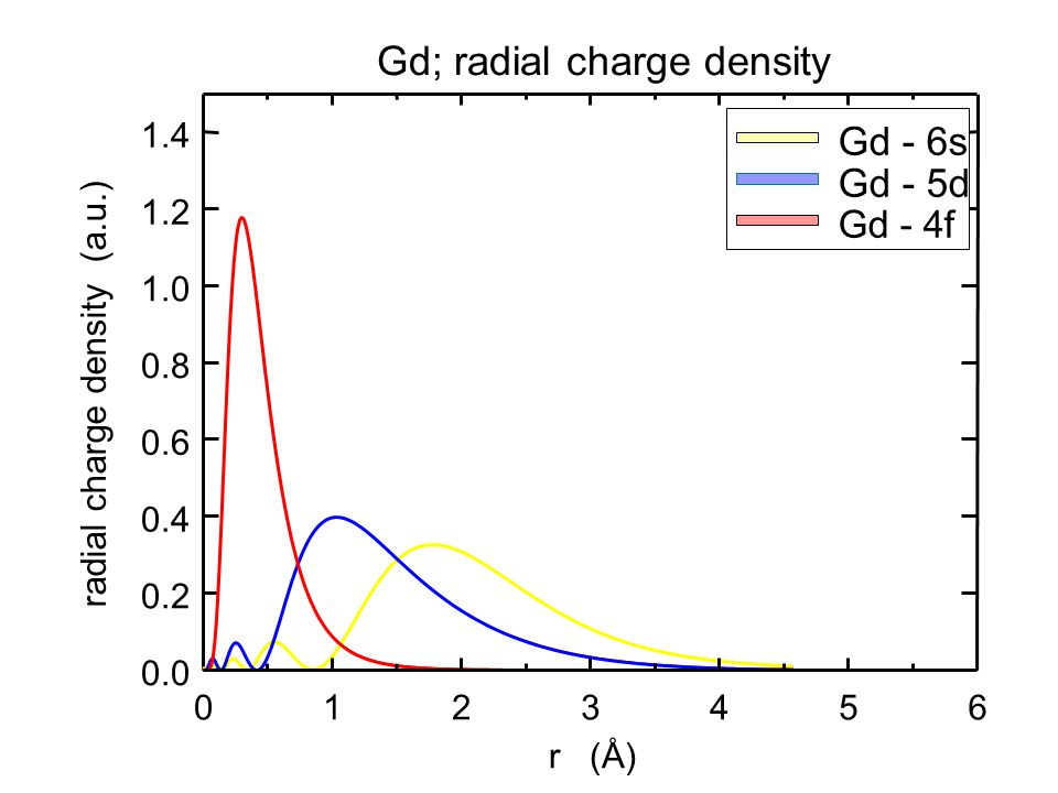 Gd; radial charge density