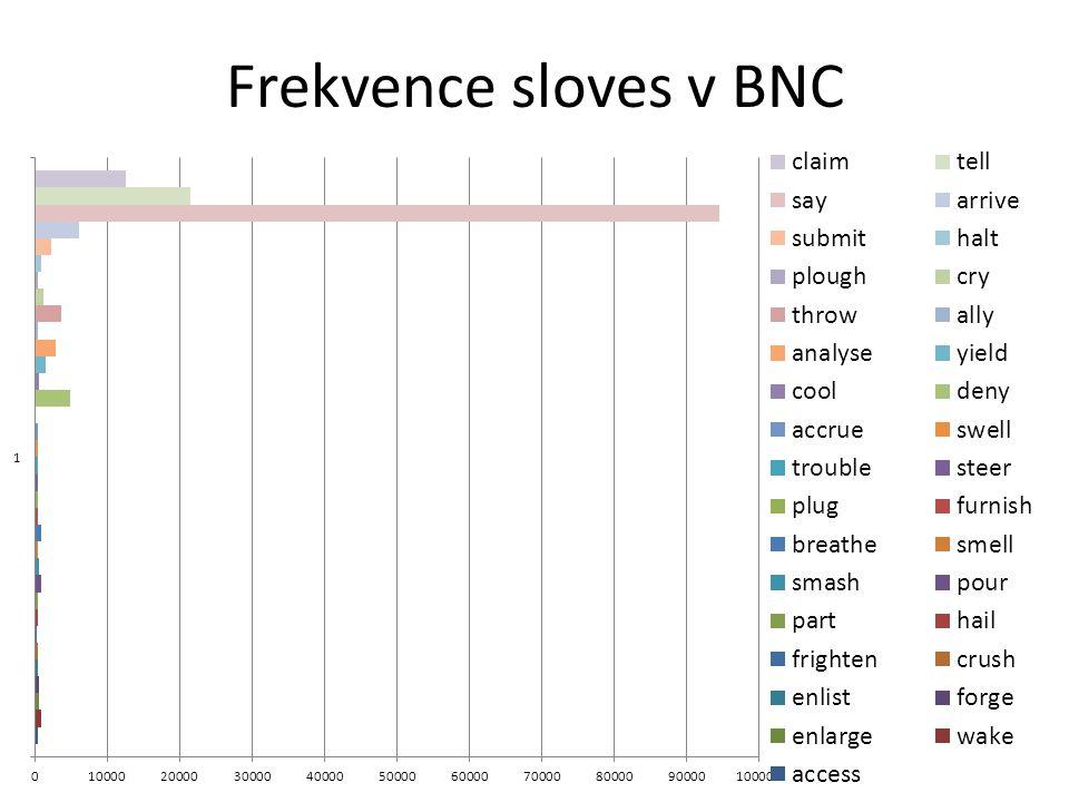 Frekvence sloves v BNC