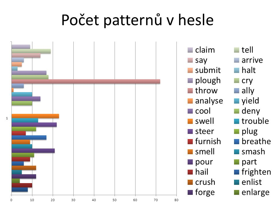 Počet patternů v hesle