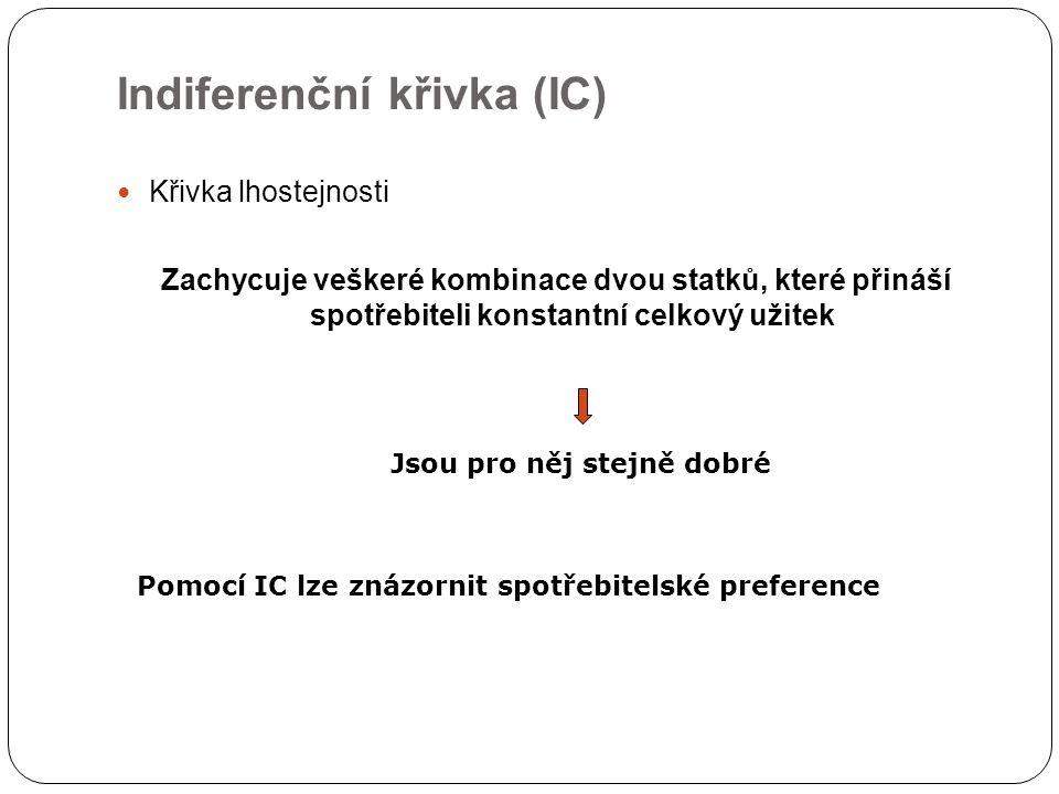 Indiferenční křivka (IC)