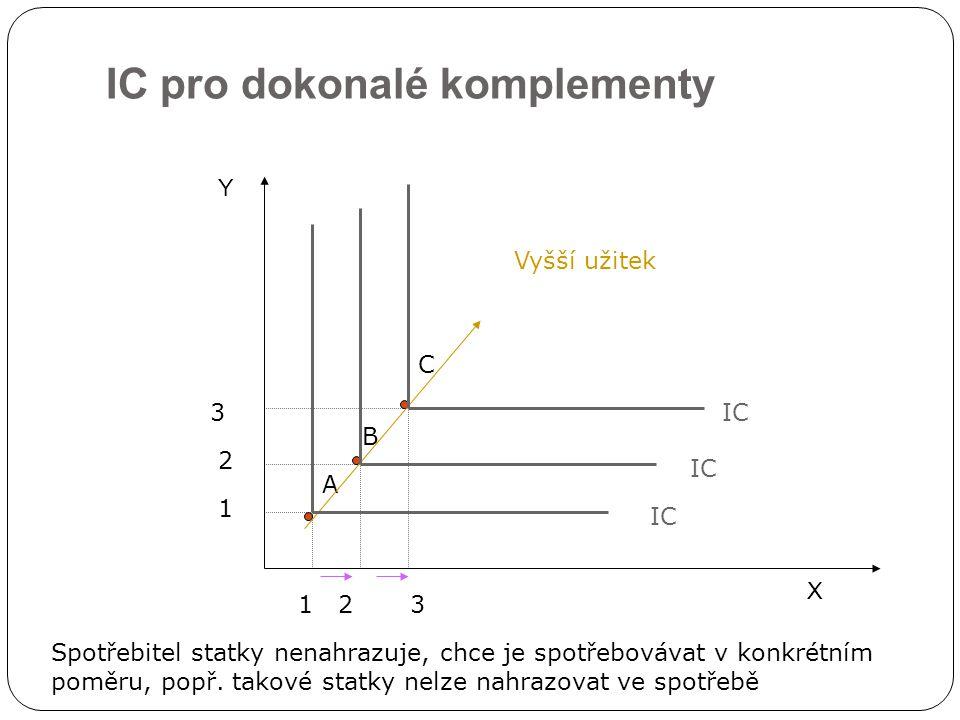 IC pro dokonalé komplementy