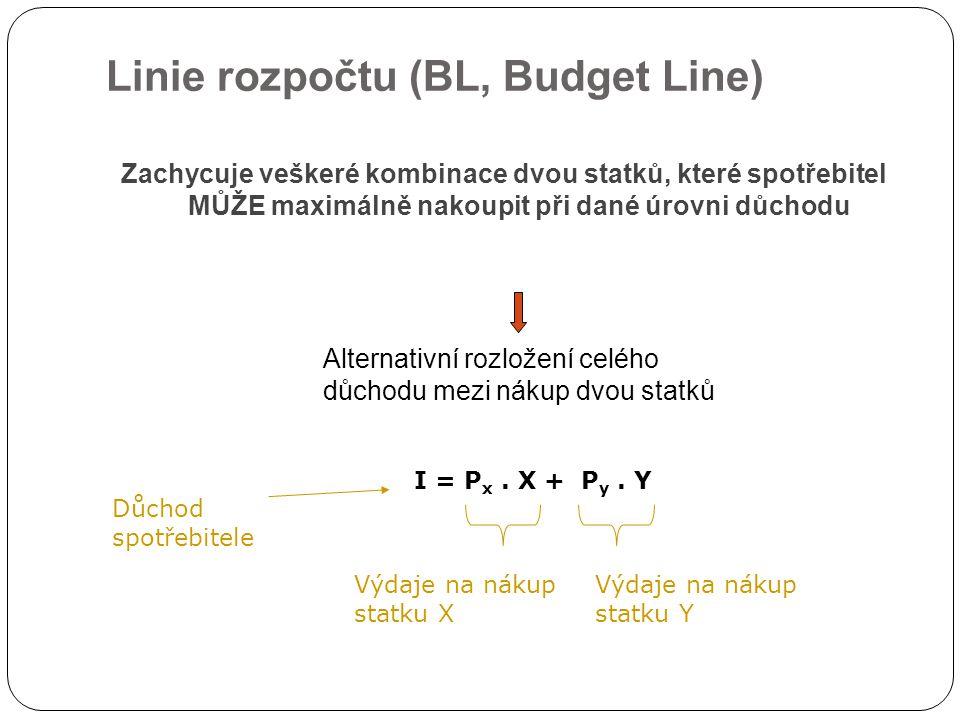 Linie rozpočtu (BL, Budget Line)