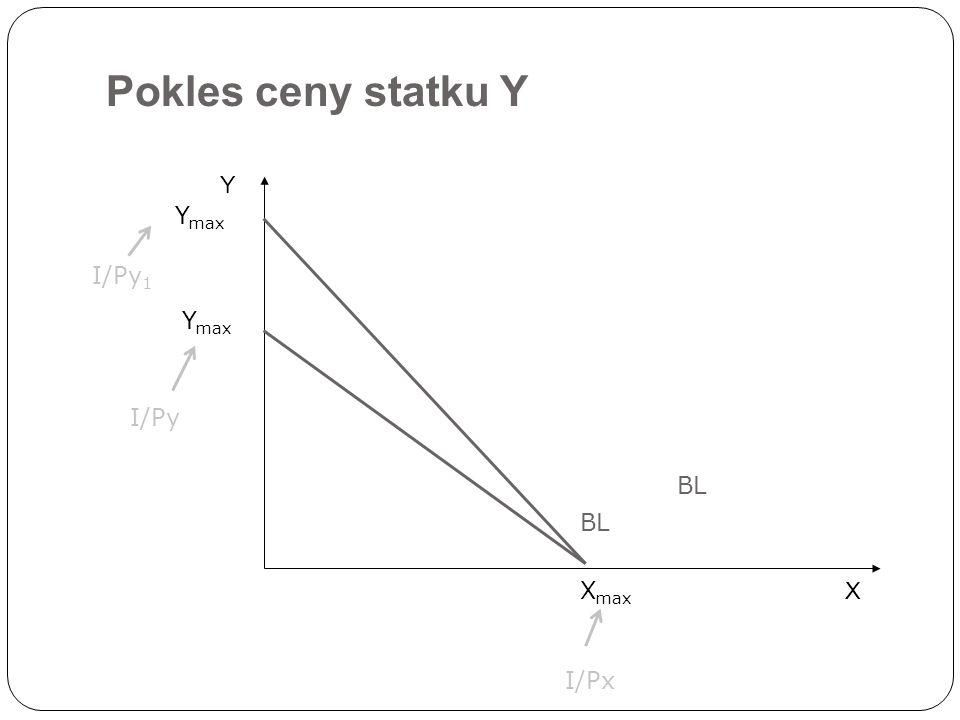 Pokles ceny statku Y Y Ymax I/Py1 Ymax I/Py BL BL Xmax X I/Px