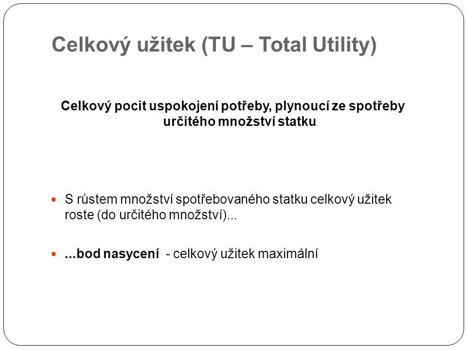 Celkový užitek (TU – Total Utility)