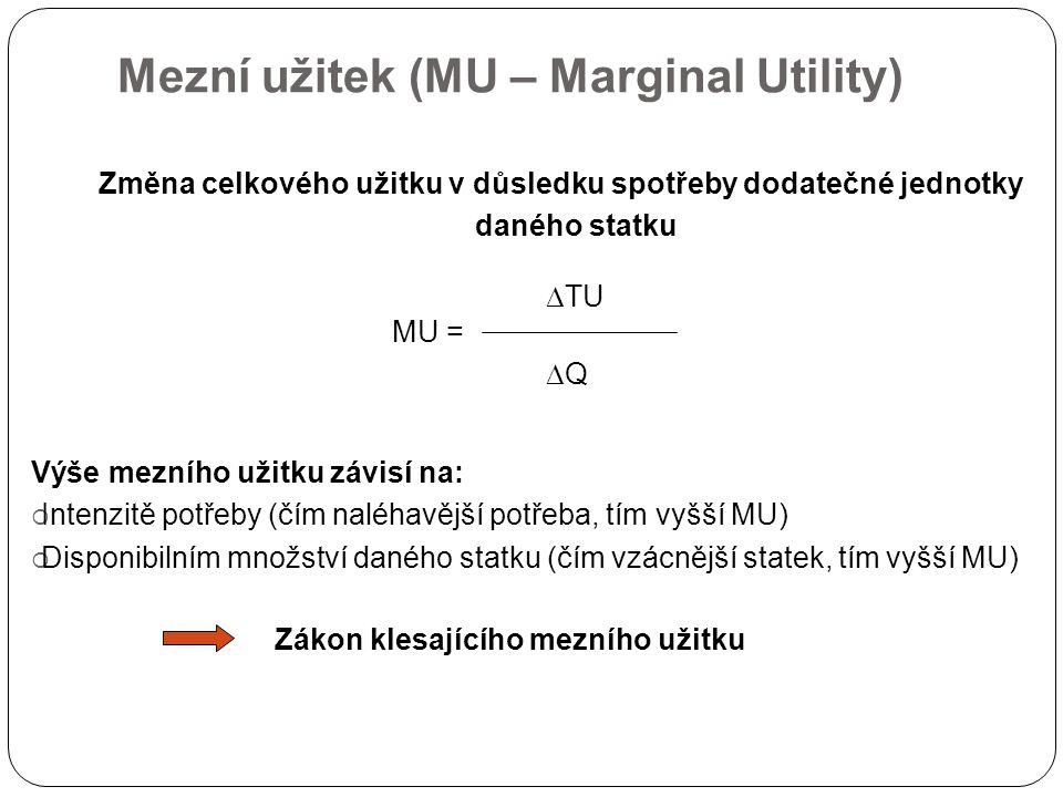 Mezní užitek (MU – Marginal Utility)