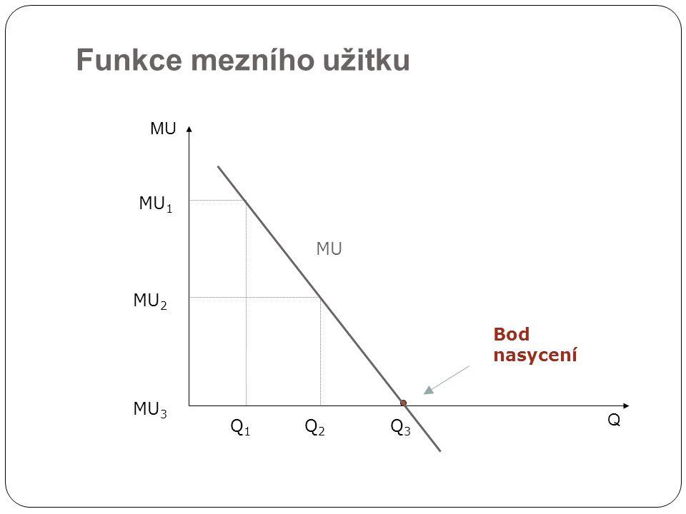 Funkce mezního užitku MU MU1 MU MU2 Bod nasycení MU3 Q Q1 Q2 Q3