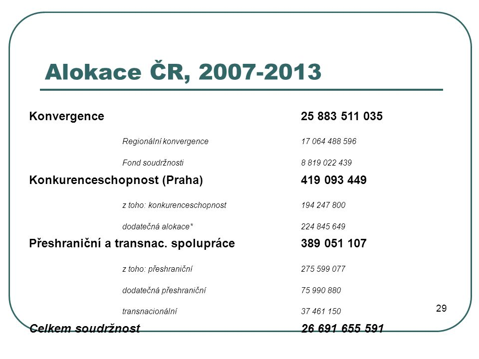 Alokace ČR, 2007-2013 Konvergence 25 883 511 035