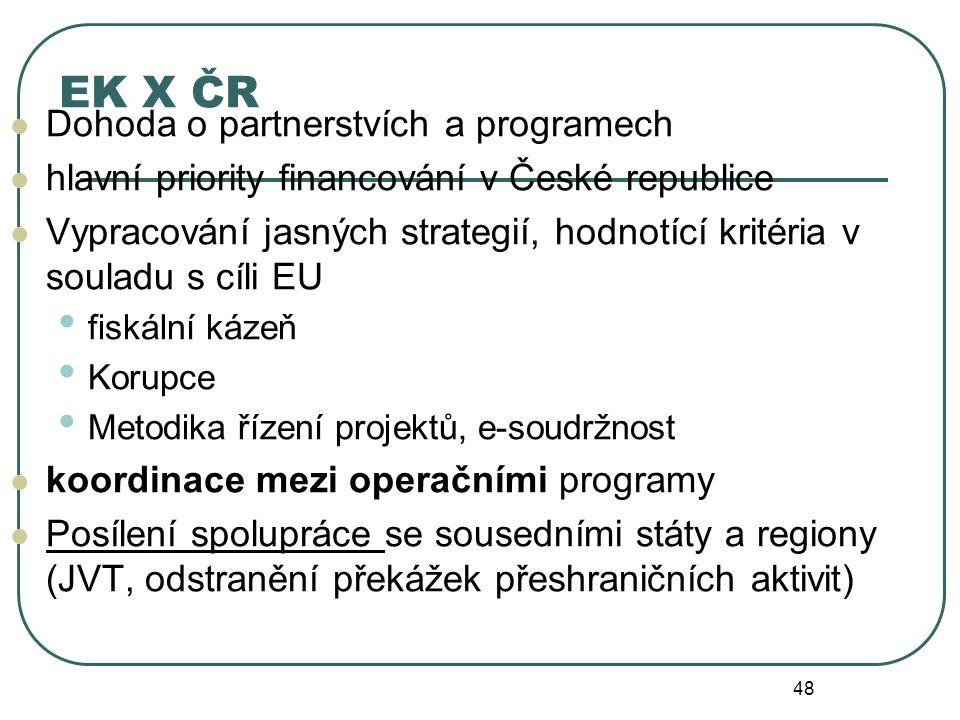 EK X ČR Dohoda o partnerstvích a programech