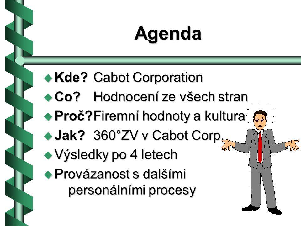 Agenda Kde Cabot Corporation Co Hodnocení ze všech stran